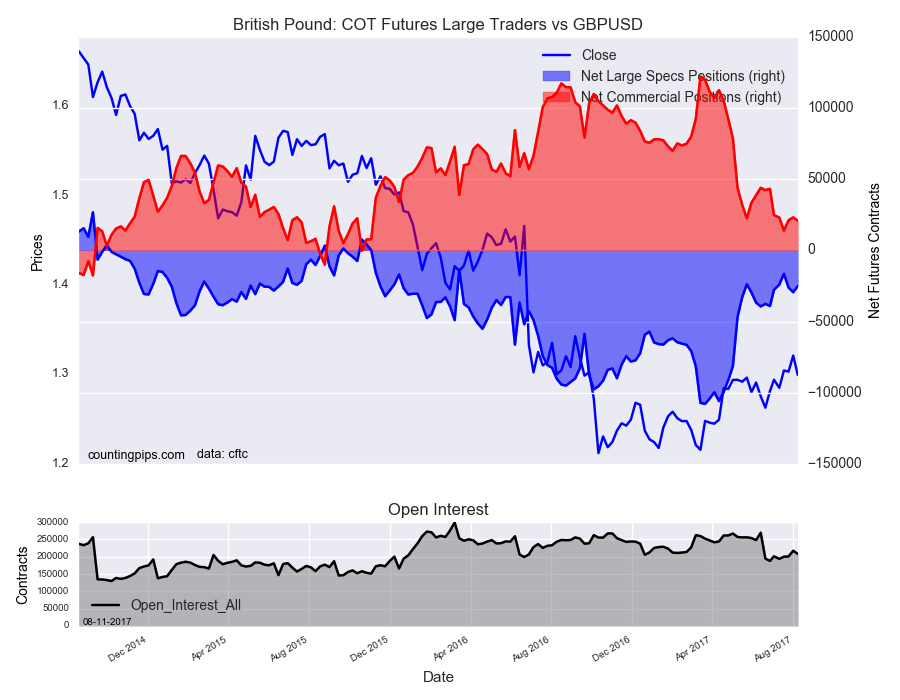 Birtish Pound : COT Futures large Traders Vs GBP/USD