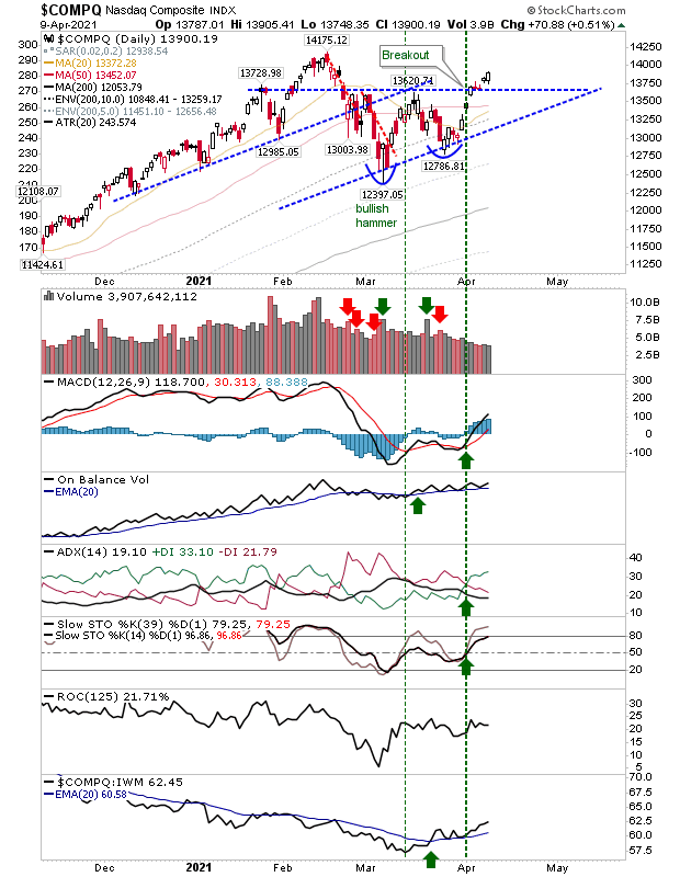 COMPQ Daily Chart
