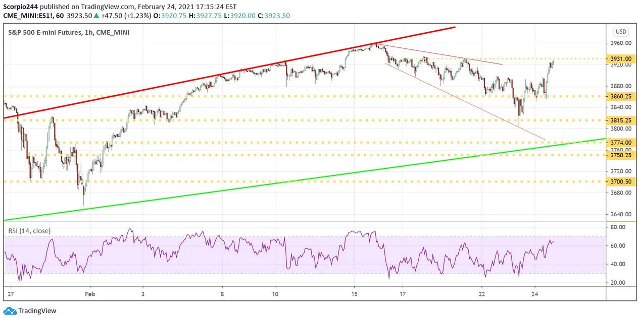 S&P 500 E-Mini Futures 1-Hr Chart