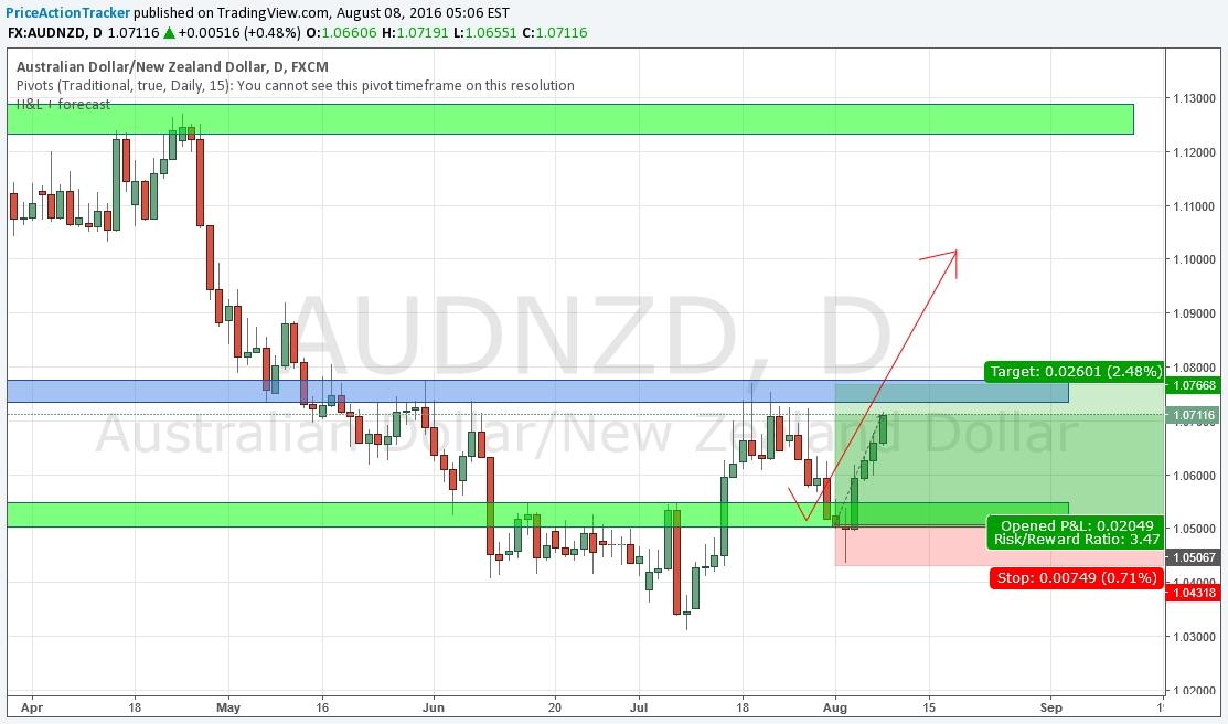 Aud Nzd Investing In Gold Zanoturca Gq