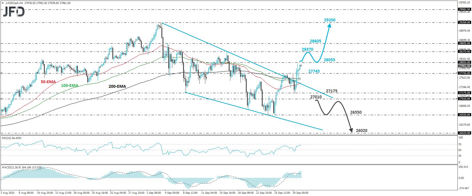 Dow Jones Industrial Average 4-hour chart technical analysis