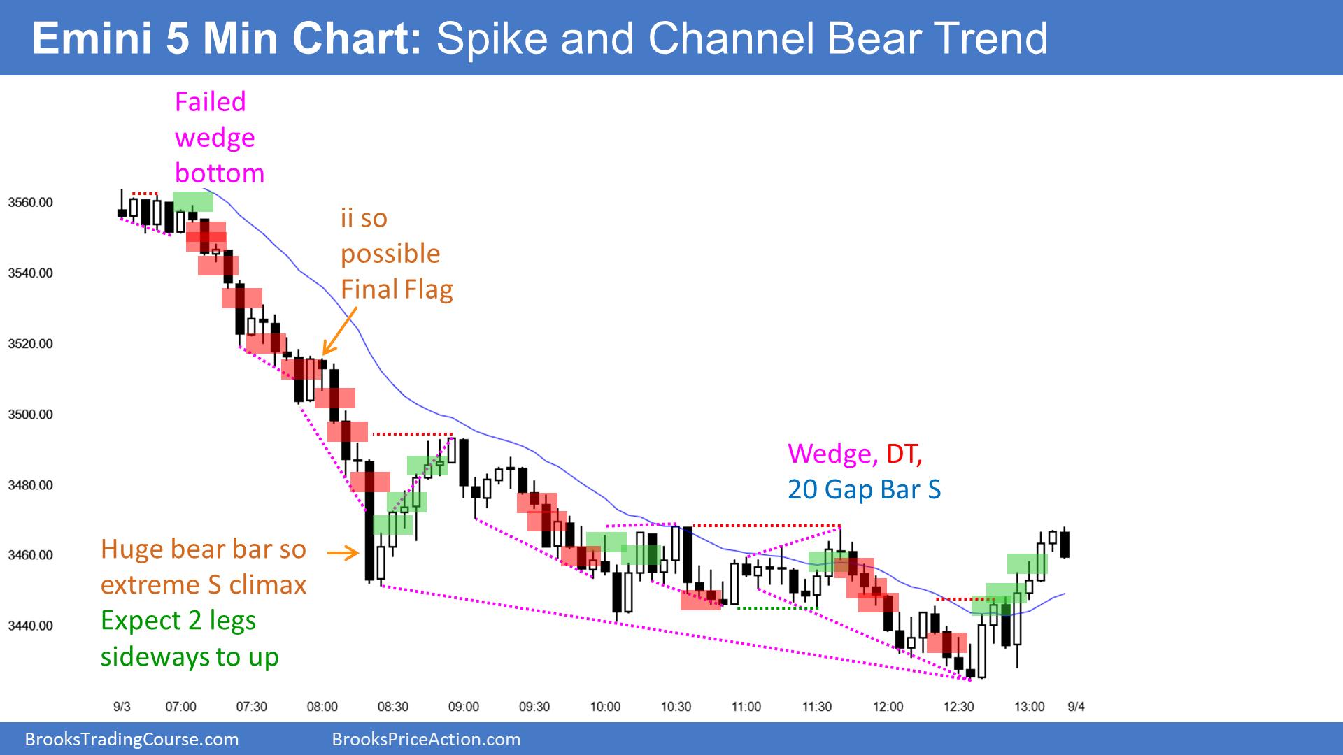 E-mini 5 min chart