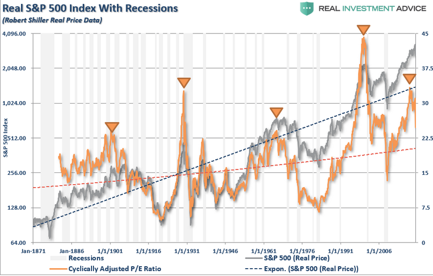 Real S&P 500 Index With Recessions