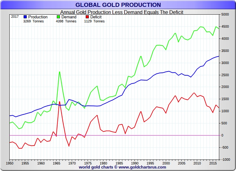 Global Production