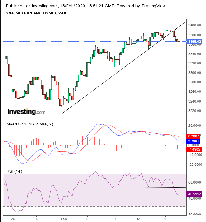 SPX Futures 4 Hour Chart