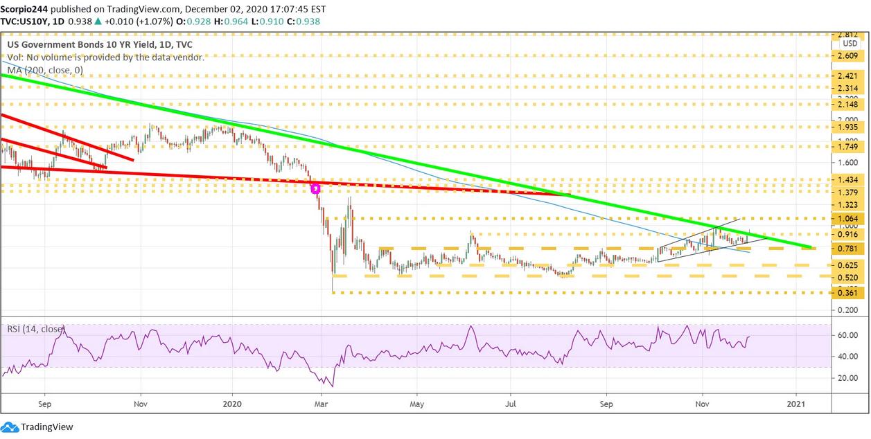 US 10 Yr Treasury Yield Daily Chart
