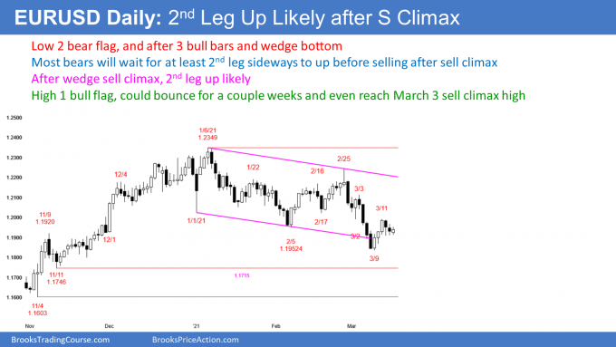 EUR/USD forex Low 2 bear flag, High 1 bull flag after sell climax