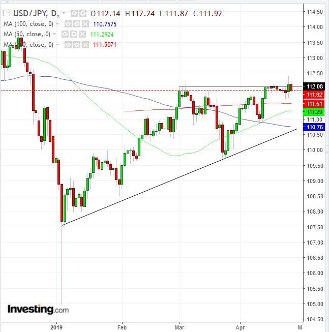 USD/JPY Daily Chart - Powered by TradingView