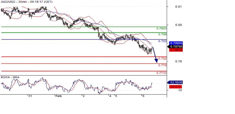 AUD/USD 30min Chart