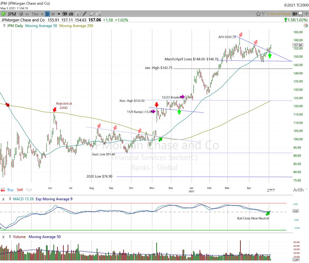 JPM Daily Chart.