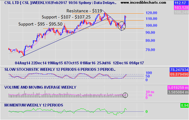 CSL Weekly Chart