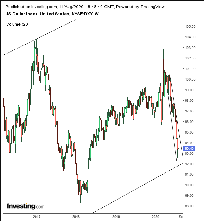 DXY Weekly
