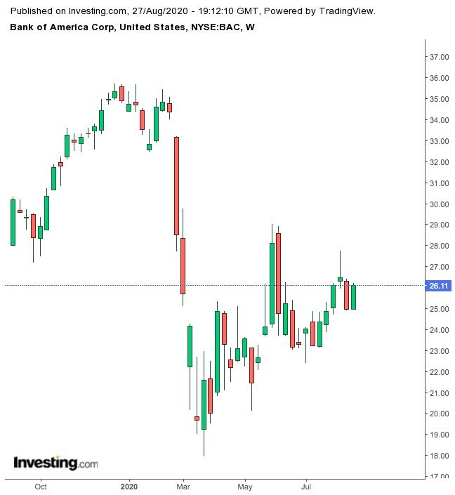 Bank of America 1-Year Chart.