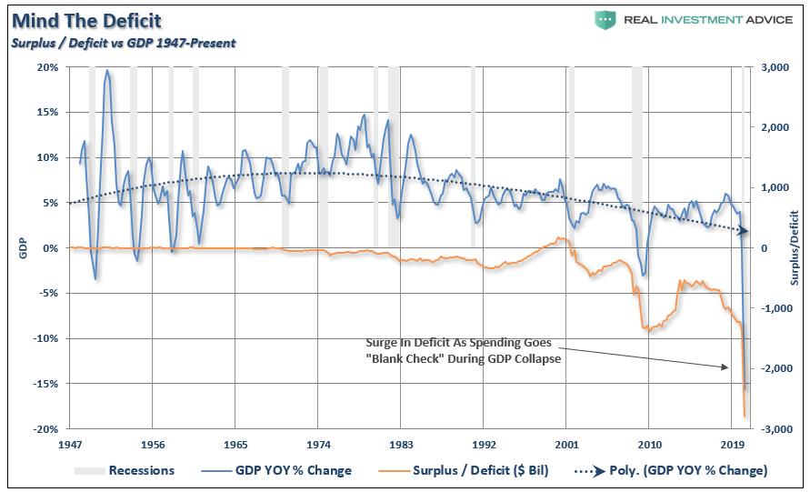 Surplus / Deficts vs GDP