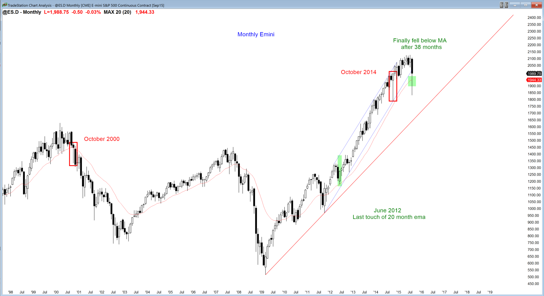 S P 500 Future Monthly Chart
