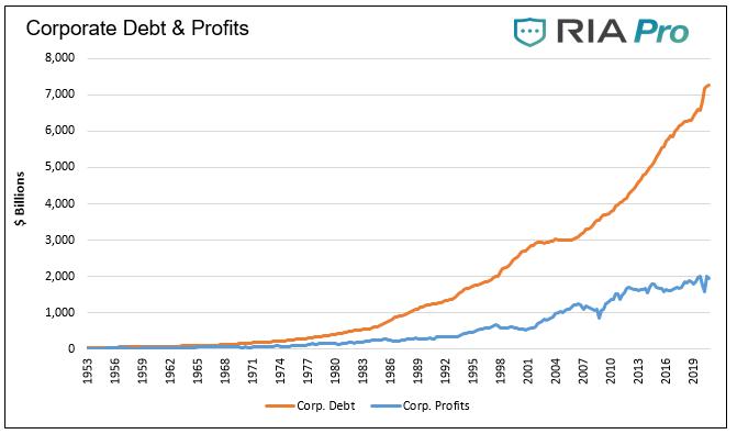 Corporate Debt & Profits