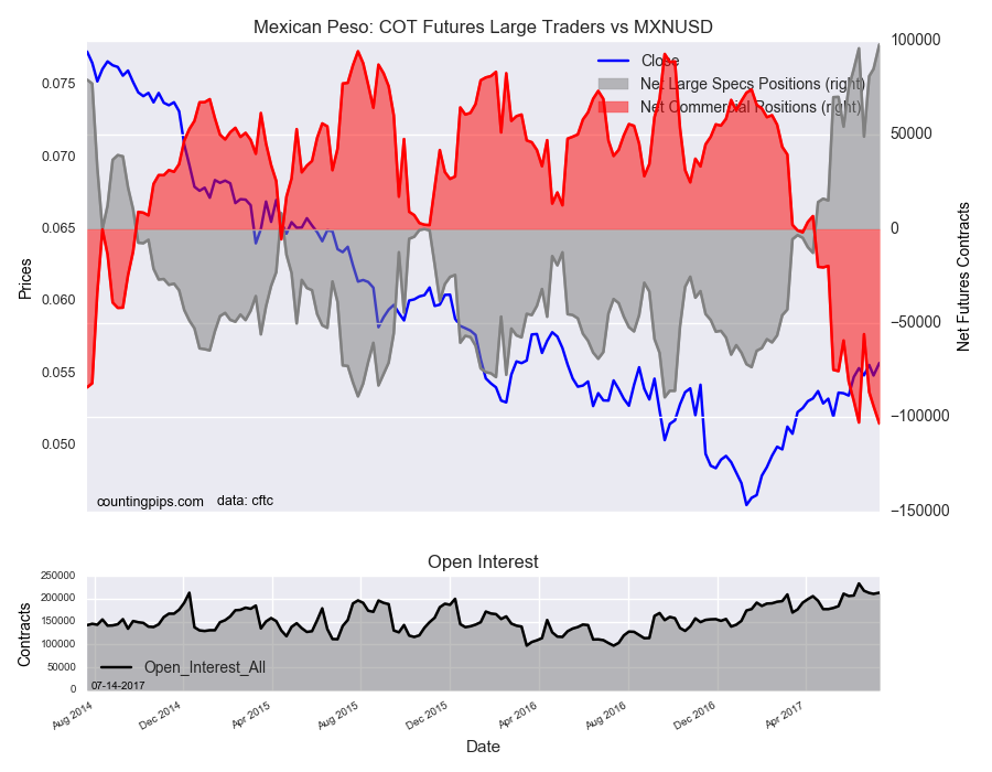 Mexican Peso: COT Futures Large Traders Vs MXN/USD