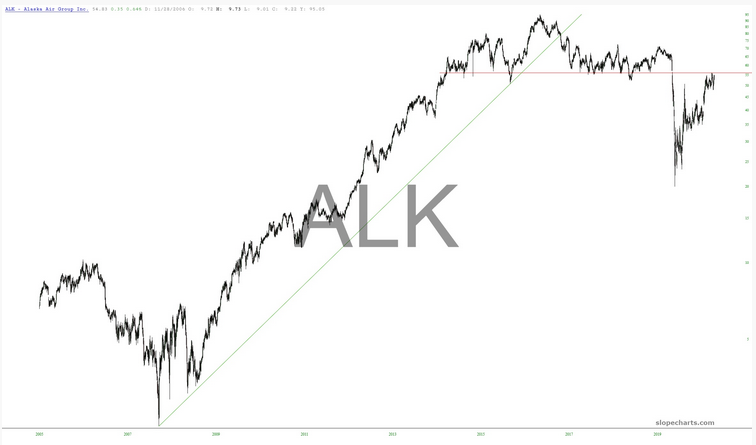 ALK Chart