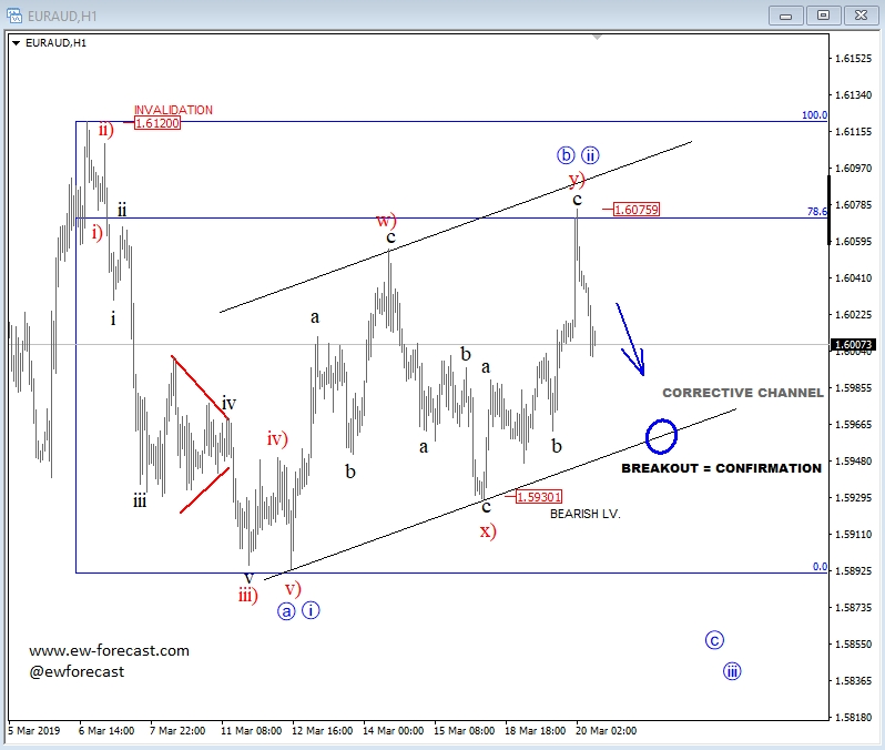 Elliott Wave Analysis: EUR/AUD 1 5930 Bearish Level In View