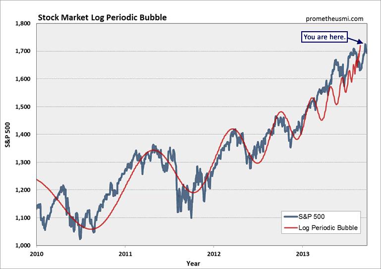 predicting stock market acti - 769×543