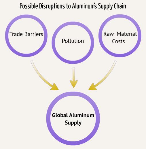 Aluminum Supply-Chain Disruptors