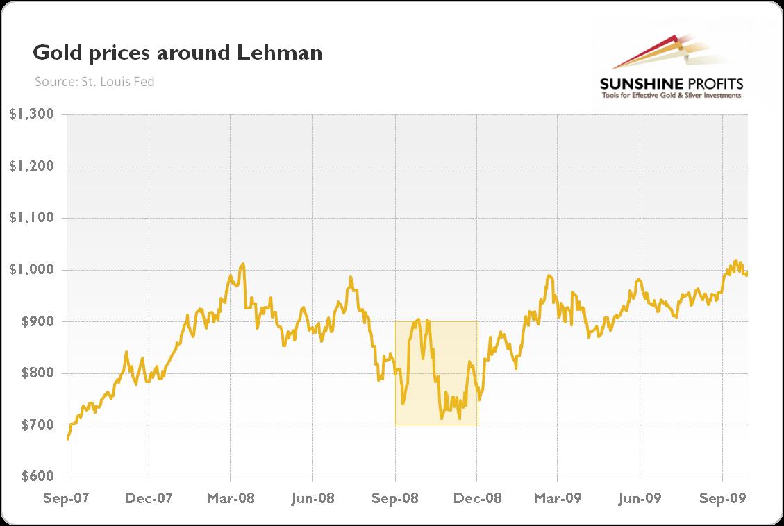Gold prices Around London