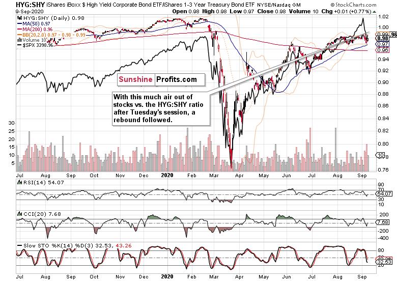 HYG:SHY Chart.