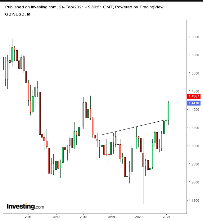 Sterling Monthly