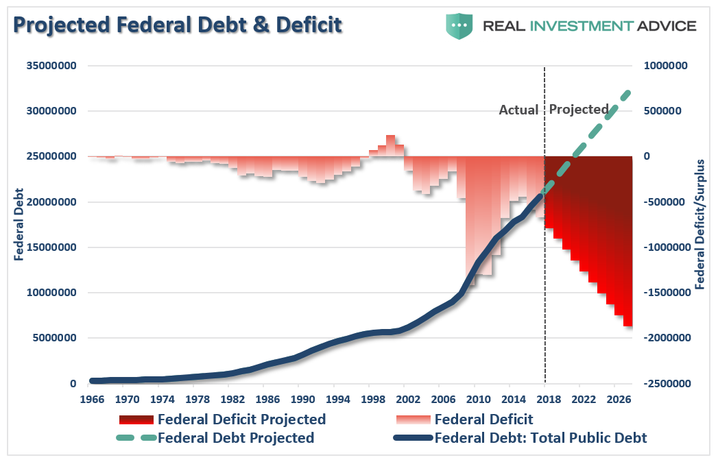 Projected Federal Debt & Deficit