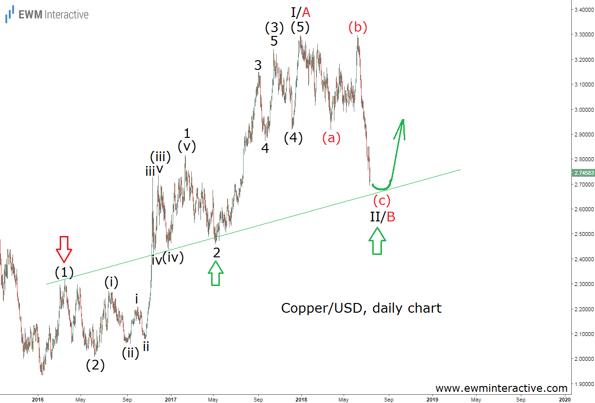 Copper USD Daily Chart