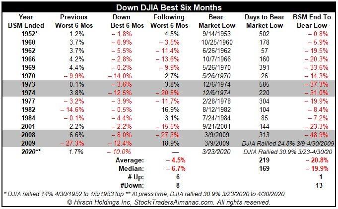 Dow Jones Best 6 Months Table
