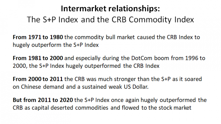 S&P Index And CRB Commodity Index