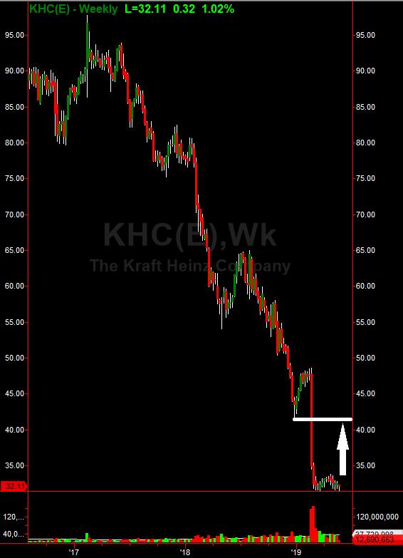 Kraft Heinz: A Bullish Case Ahead Of Earnings