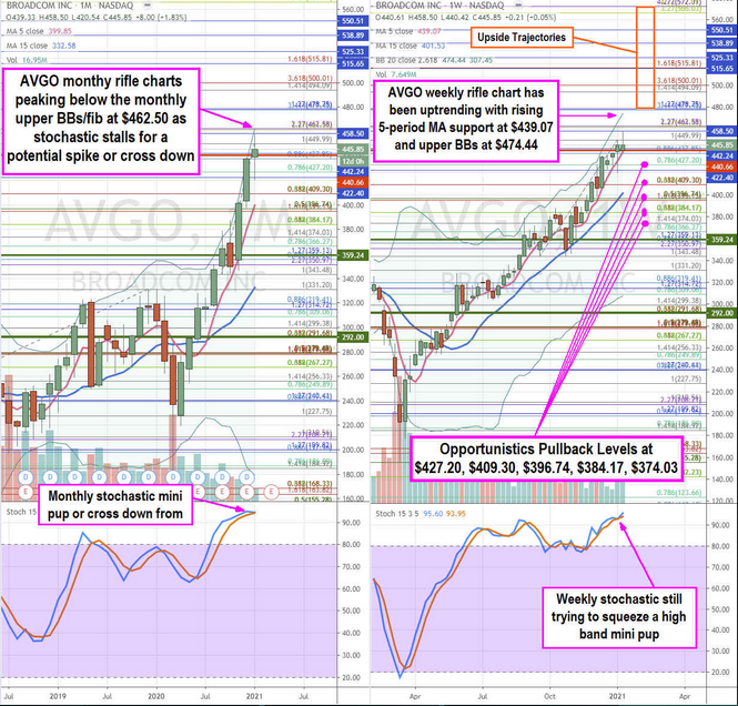 Broadcom Inc Monthly Chart