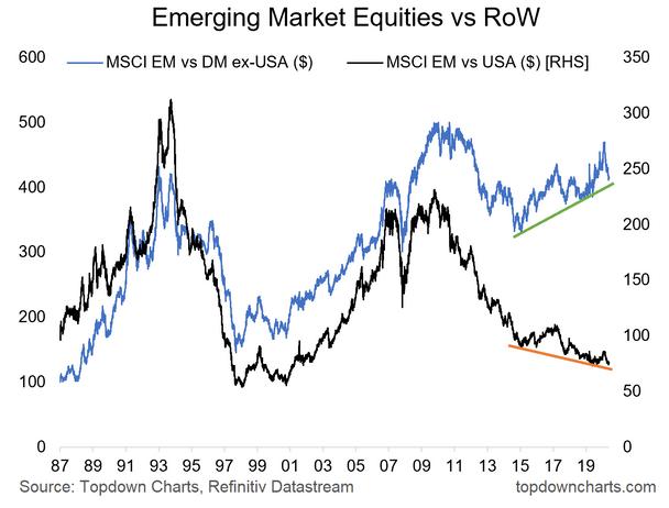 Emerging Markets Equities Vs RoW