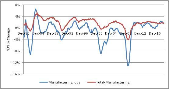 Manufacturing Jobs & Total Manufacturing