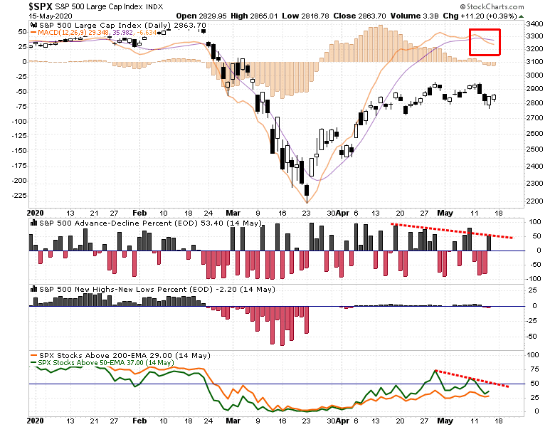 SP500-Daily Chart