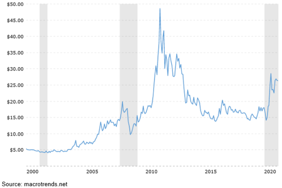 Silver Prices Since 2000.