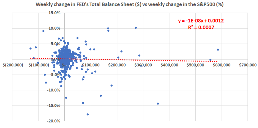 Weekly Change in FED's Total Balance Sheet Vs S&P 500