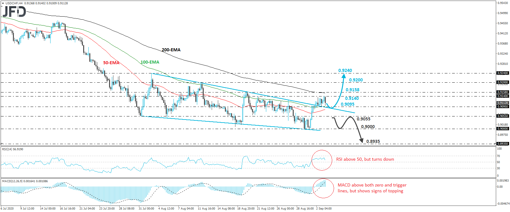 USD/CHF Exits A Falling Wedge Formation