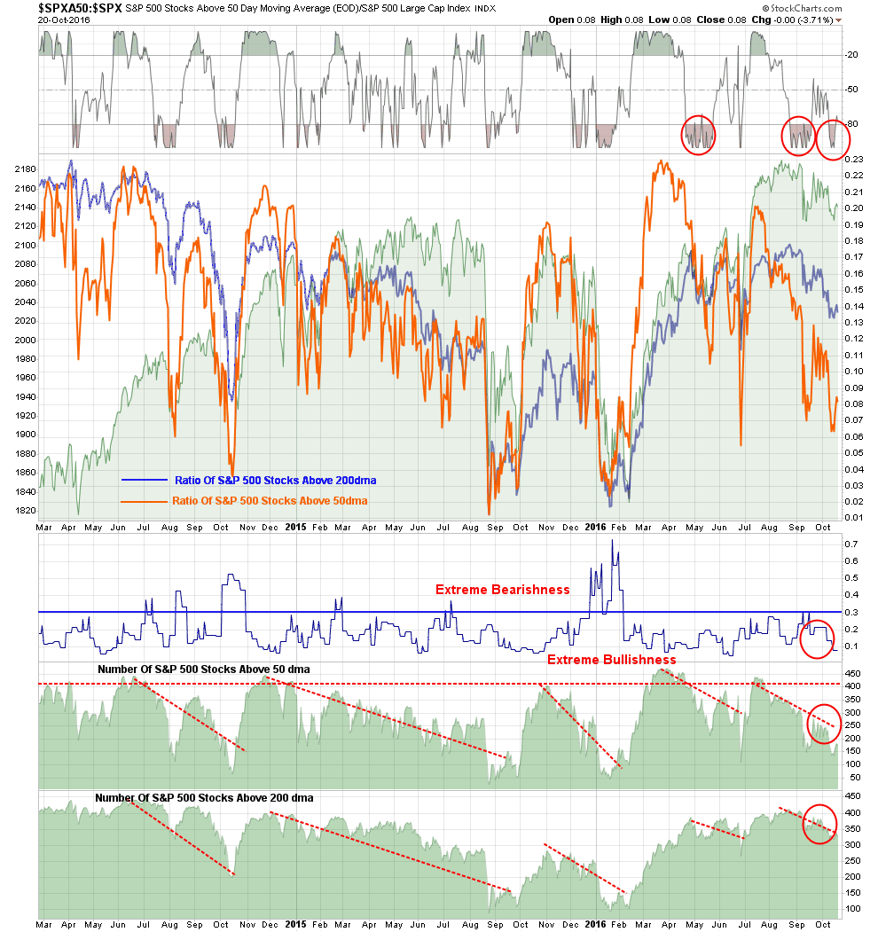 SPX Breadth and Momentum