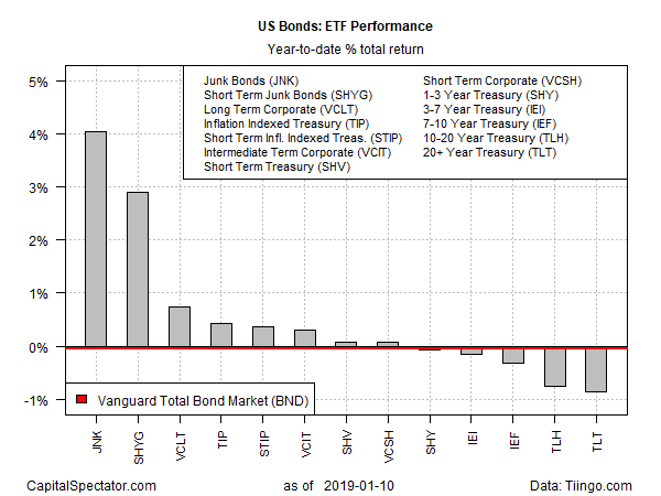 US Bond ETF Performance
