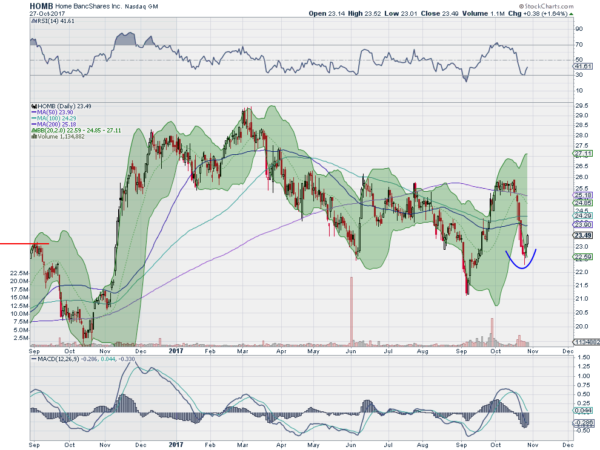 5 Stocks To Watch, AABA, AVGO, HOMB, LSTR, URI | Investing com