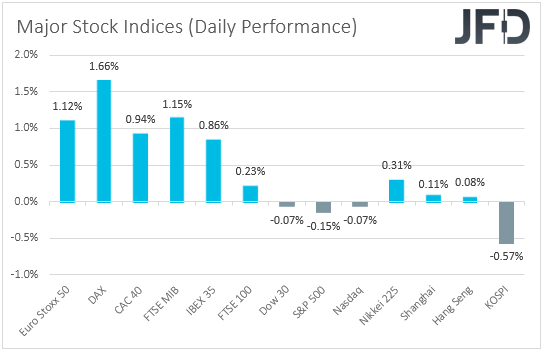 Major global stocks performance