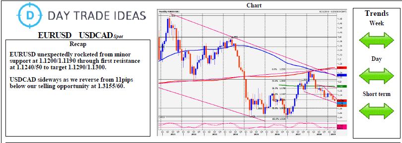 EURUSD USDCAD Spot Chart