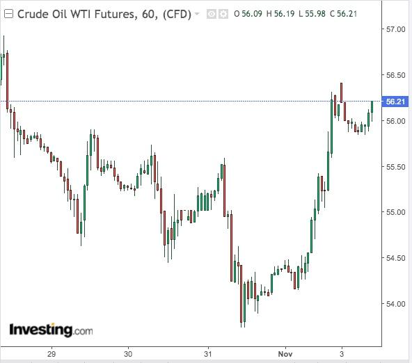 WTI 60-Min Chart