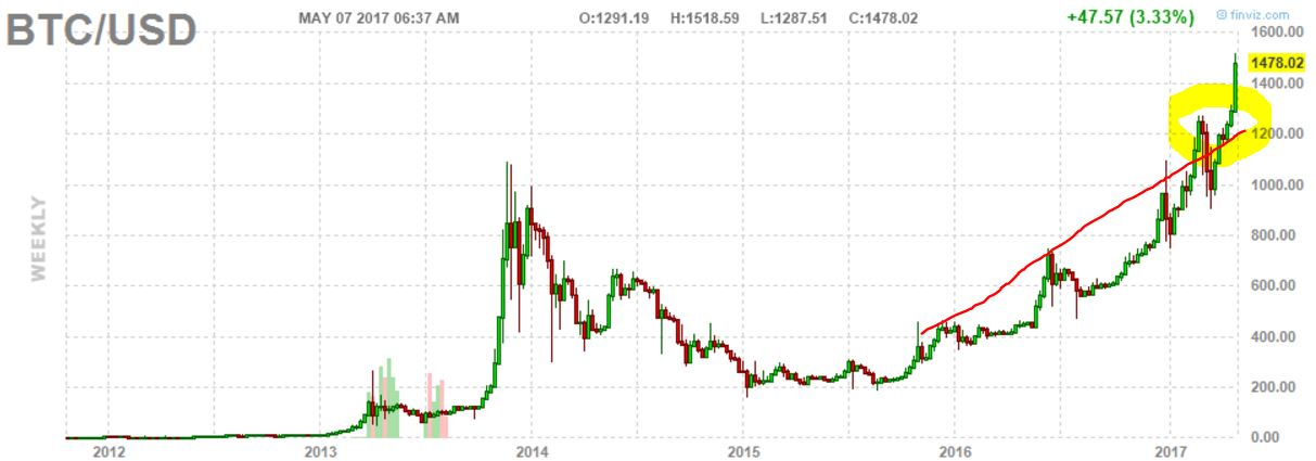 Btc Vs Usd Chart Chart2 Paketsusudomba Co