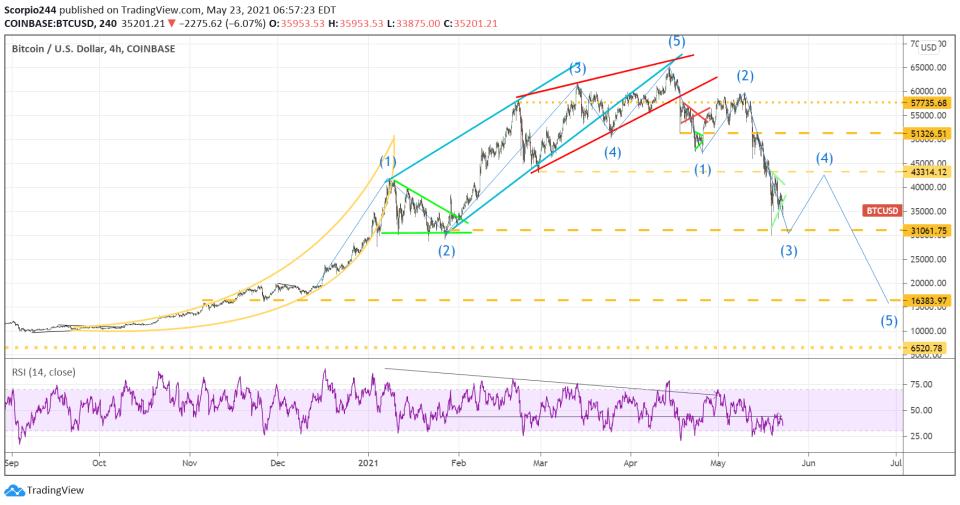 Bitcoin 4-Hr Chart