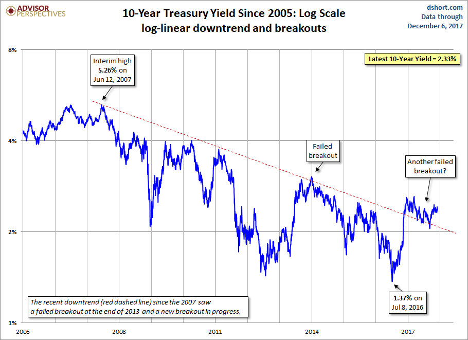 10 Year Treasury Yield Since 2005
