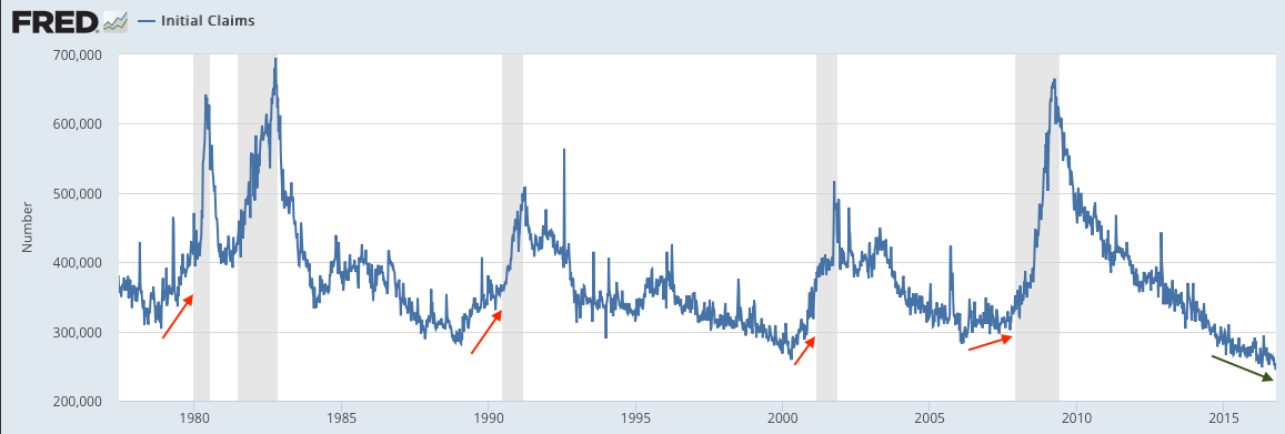 US Initial Claims 1975-2016
